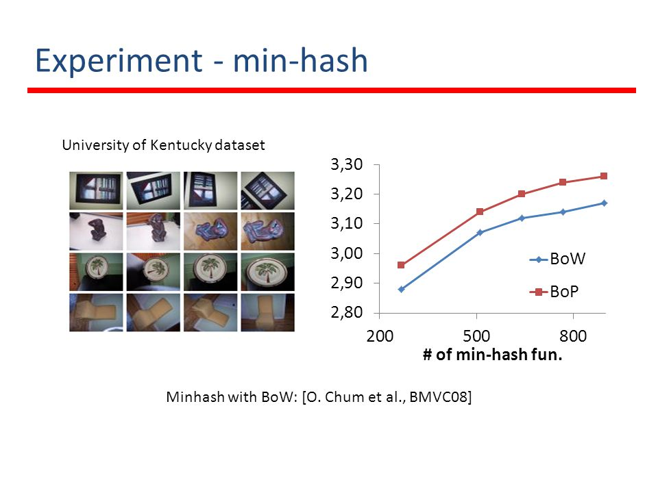 Experiment - min-hash University of Kentucky dataset Minhash with BoW: [O. Chum et al., BMVC08]