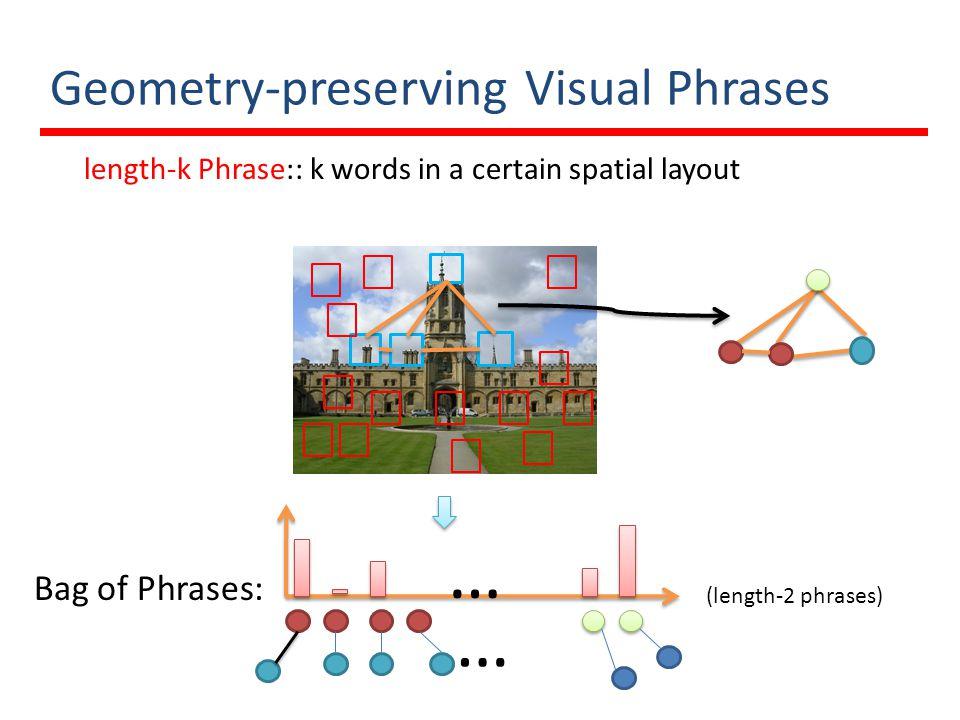 Experiments –Inverted Index 5K Oxford dataset (55 queries) 1M flicker distracters Philbin, J.