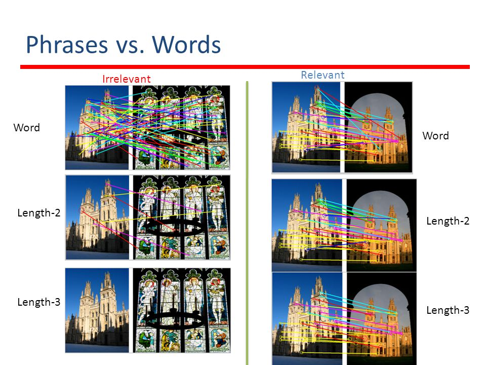 Score Table Compute # of Co-occurring Phrases: BoW Compute the Offset Space Image ID I1I1 I2I2 …InIn Score … I1I1 I2I2 InIn BoP