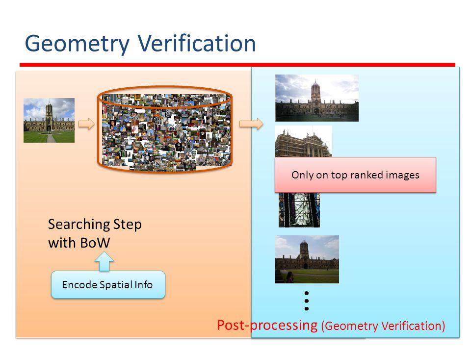 Final Score … I1I1 I2I2 InIn Offset Space Image ID I1I1 I2I2 …InIn Score Final similarity scores 5 8 2 1 3 2 2 4 2 10 1