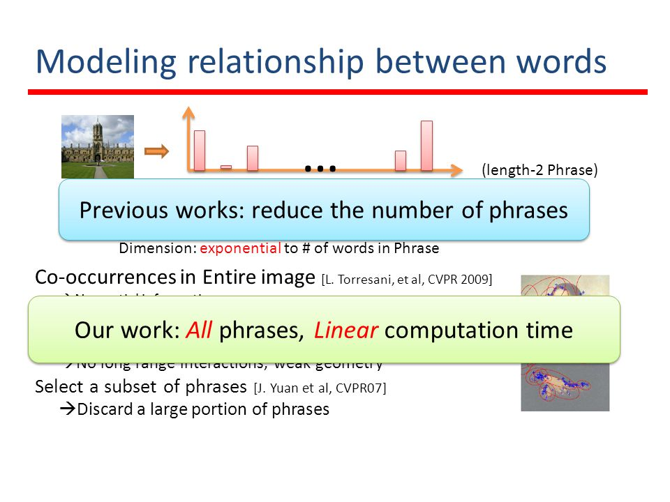 Modeling relationship between words Co-occurrences in Entire image [L. Torresani, et al, CVPR 2009] No spatial information Phrases in a local neighbor