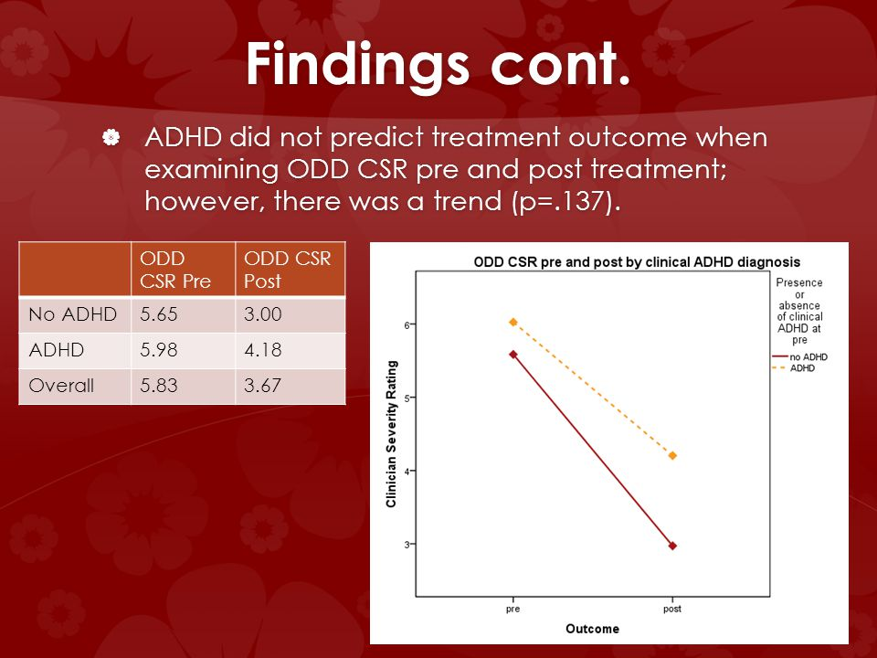Findings cont. ADHD did not predict treatment outcome when examining ODD CSR pre and post treatment; however, there was a trend (p=.137). ADHD did not