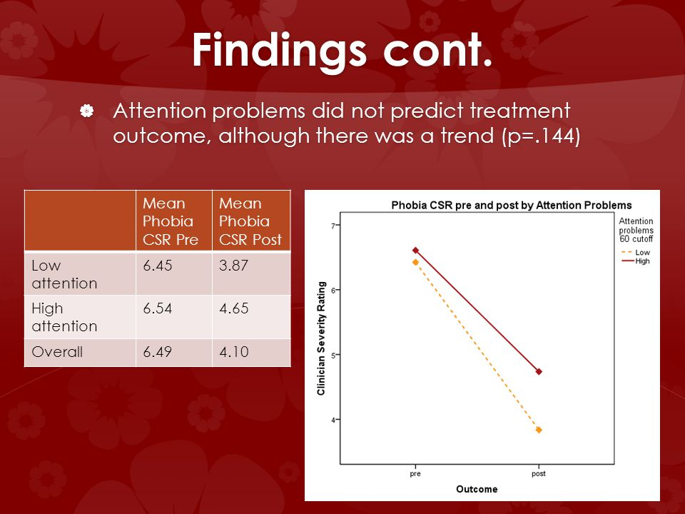 Findings cont. Attention problems did not predict treatment outcome, although there was a trend (p=.144) Attention problems did not predict treatment