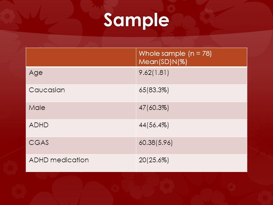 Sample Whole sample (n = 78) Mean(SD)N(%) Age9.62(1.81) Caucasian65(83.3%) Male47(60.3%) ADHD44(56.4%) CGAS60.38(5.96) ADHD medication20(25.6%)