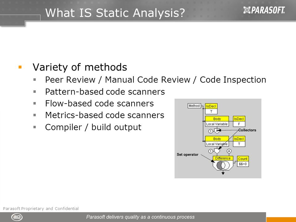 What IS Static Analysis.
