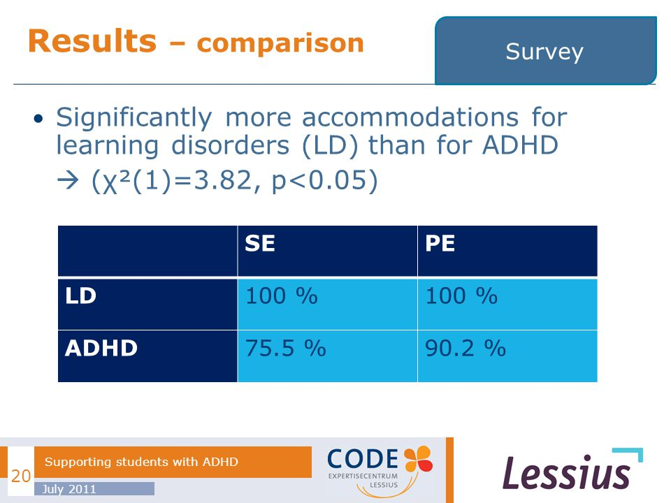 Significantly more accommodations for learning disorders (LD) than for ADHD (χ²(1)=3.82, p<0.05) Results – comparison July 2011 Supporting students with ADHD SEPE LD100 % ADHD75.5 %90.2 % 20 Survey