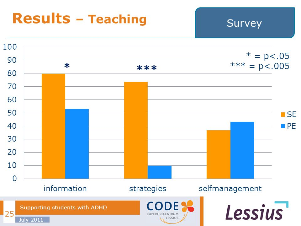 Results – Teaching July 2011 Supporting students with ADHD 25 Survey * *** * = p<.05 *** = p<.005