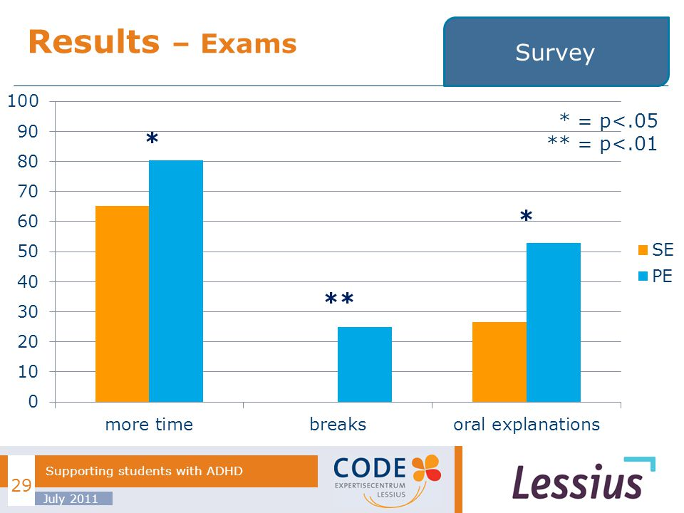 Results – Exams July 2011 Supporting students with ADHD 29 Survey * * ** * = p<.05 ** = p<.01