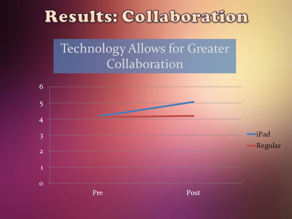 Technology Allows for Greater Collaboration