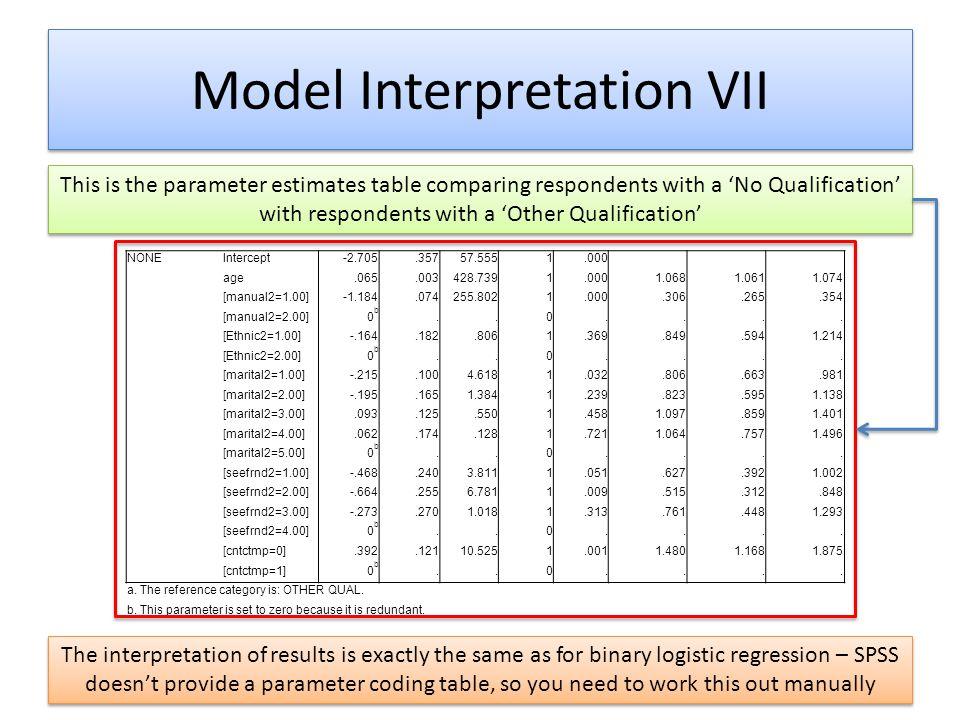 Model Interpretation VII NONEIntercept-2.705.35757.5551.000 age.065.003428.7391.0001.0681.0611.074 [manual2=1.00]-1.184.074255.8021.000.306.265.354 [m