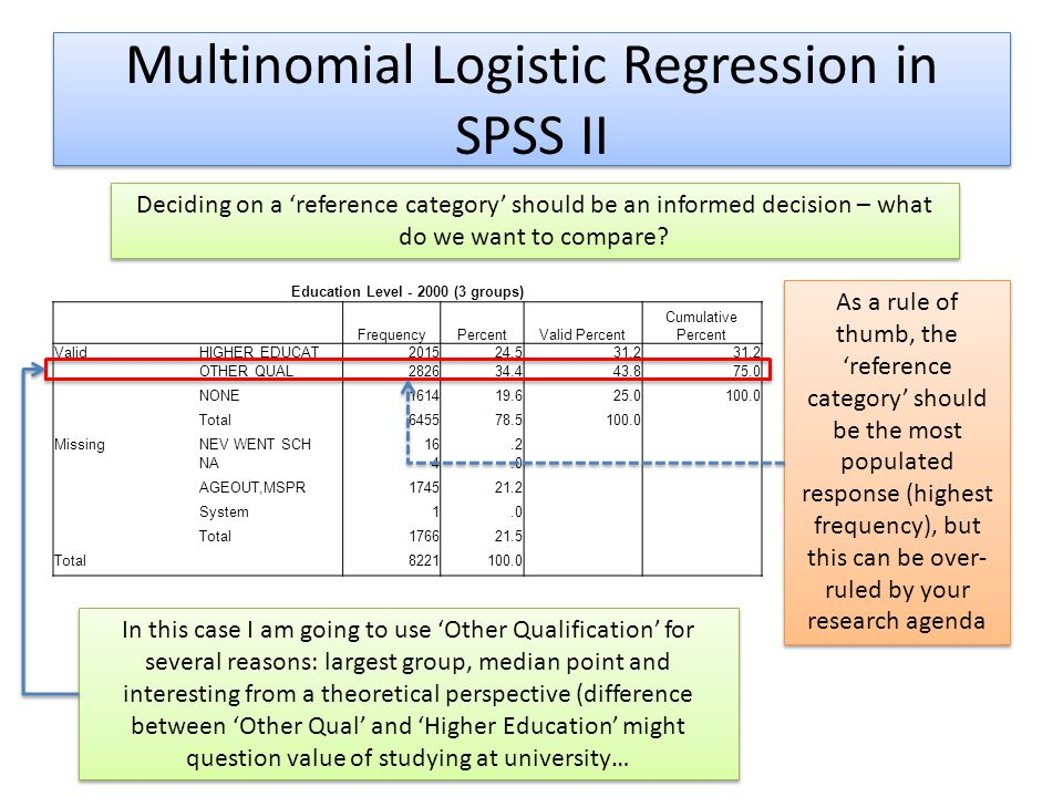 Multinomial Logistic Regression in SPSS II Education Level - 2000 (3 groups) FrequencyPercentValid Percent Cumulative Percent ValidHIGHER EDUCAT201524