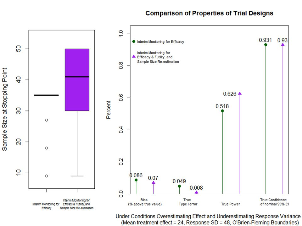 O'Brien-Fleming Graphs