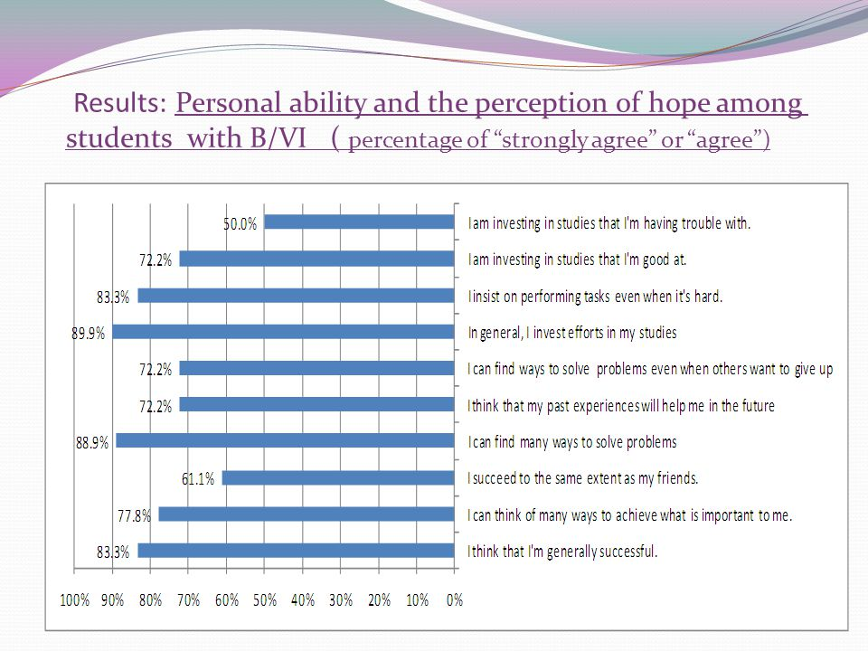 Results: Personal ability and the perception of hope among students with B/VI ( percentage of strongly agree or agree)