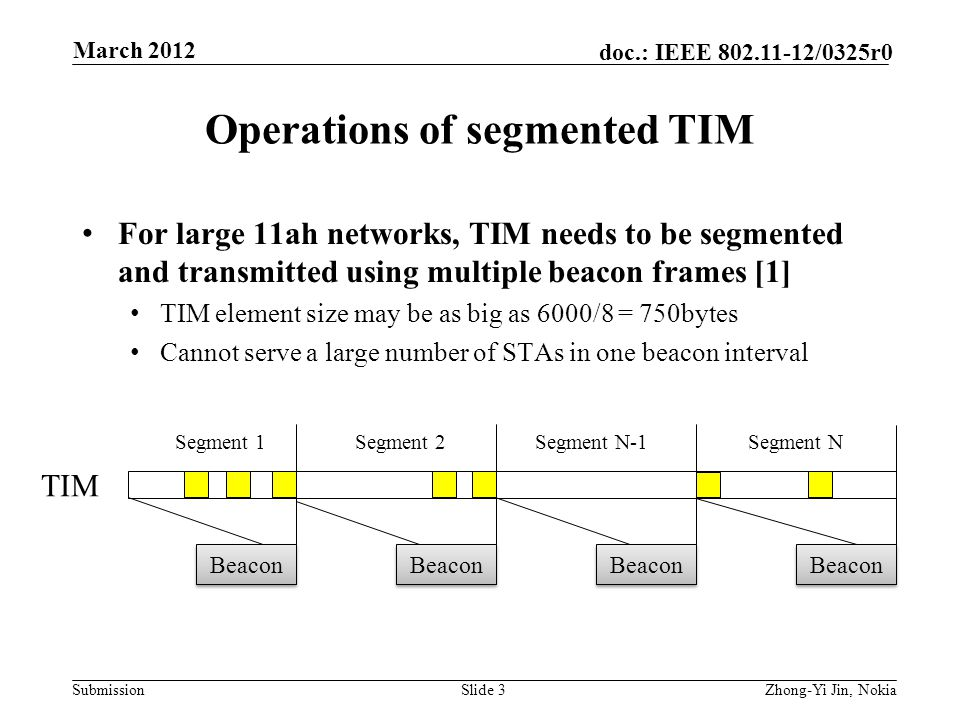 Submission doc.: IEEE 802.11-12/0325r0 Operations of segmented TIM For large 11ah networks, TIM needs to be segmented and transmitted using multiple beacon frames [1] TIM element size may be as big as 6000/8 = 750bytes Cannot serve a large number of STAs in one beacon interval Slide 3Zhong-Yi Jin, Nokia March 2012 Beacon TIM Segment 1Segment 2Segment N-1Segment N