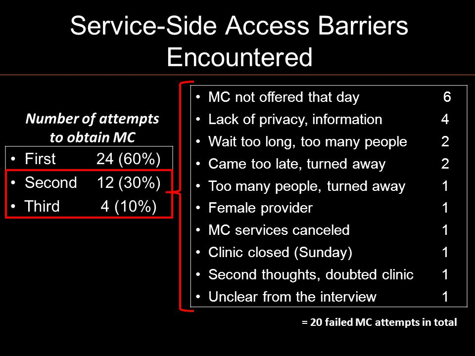 Service-Side Access Barriers Encountered MC not offered that day 6 Lack of privacy, information4 Wait too long, too many people2 Came too late, turned away2 Too many people, turned away1 Female provider1 MC services canceled1 Clinic closed (Sunday)1 Second thoughts, doubted clinic1 Unclear from the interview1 First24 (60%) Second12 (30%) Third4 (10%) = 20 failed MC attempts in total Number of attempts to obtain MC