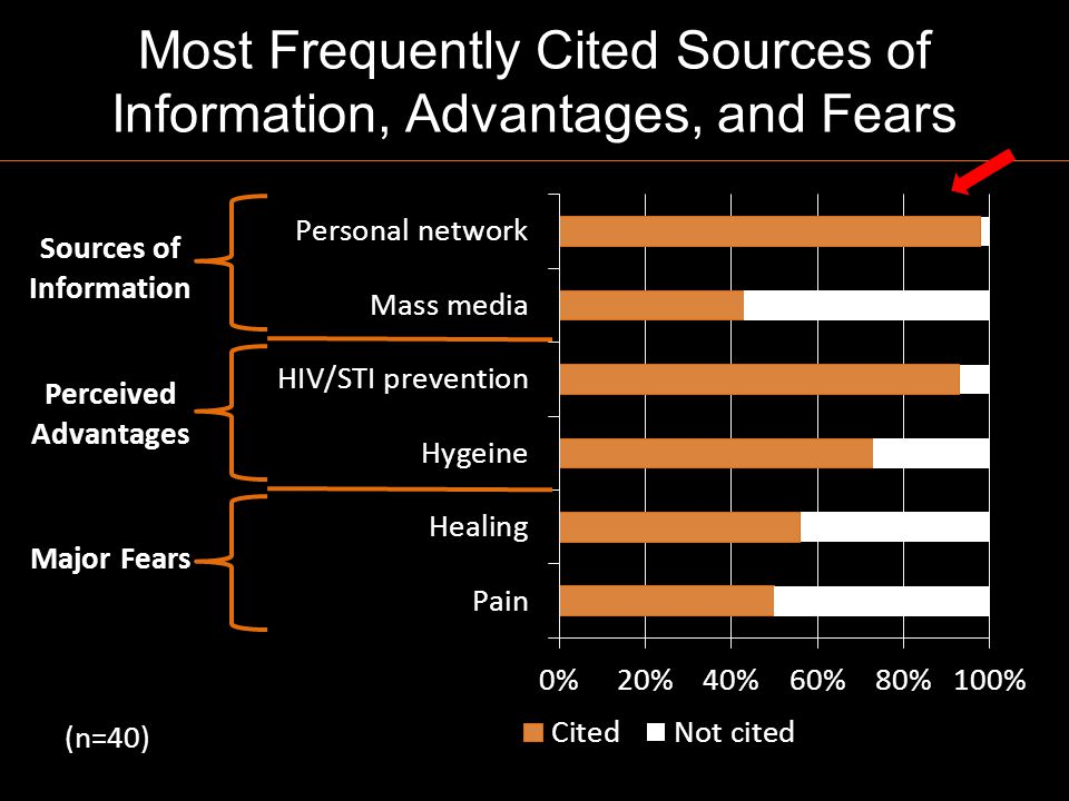 Most Frequently Cited Sources of Information, Advantages, and Fears Sources of Information Perceived Advantages Major Fears (n=40)