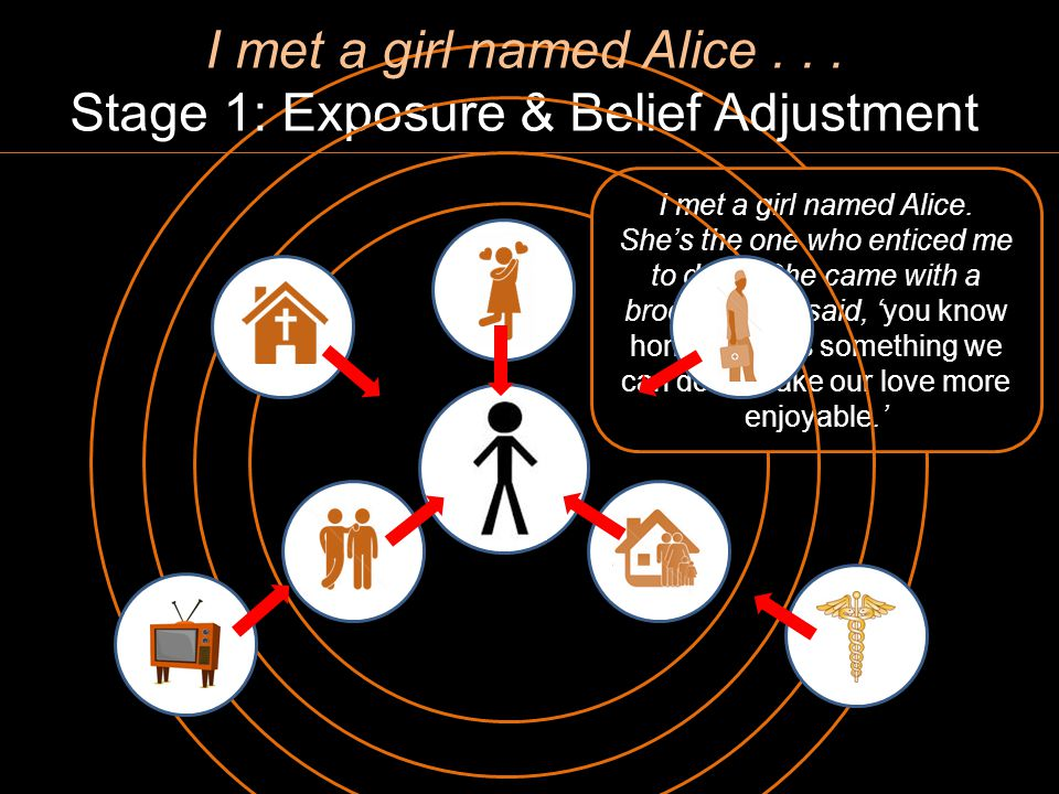 I met a girl named Alice... Stage 1: Exposure & Belief Adjustment I met a girl named Alice.