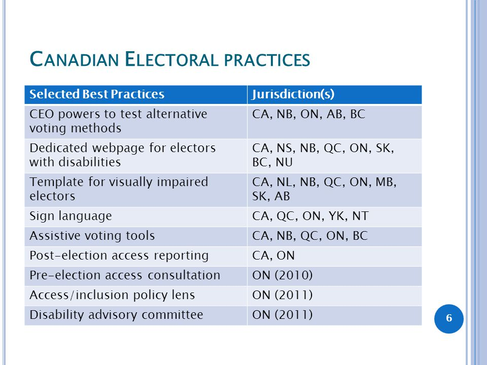 C ANADIAN E LECTORAL PRACTICES Selected Best PracticesJurisdiction(s) CEO powers to test alternative voting methods CA, NB, ON, AB, BC Dedicated webpa