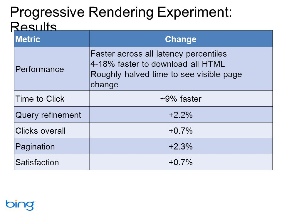 Progressive Rendering Experiment: Results MetricChange Performance Faster across all latency percentiles 4-18% faster to download all HTML Roughly halved time to see visible page change Time to Click~9% faster Query refinement+2.2% Clicks overall+0.7% Pagination+2.3% Satisfaction+0.7%