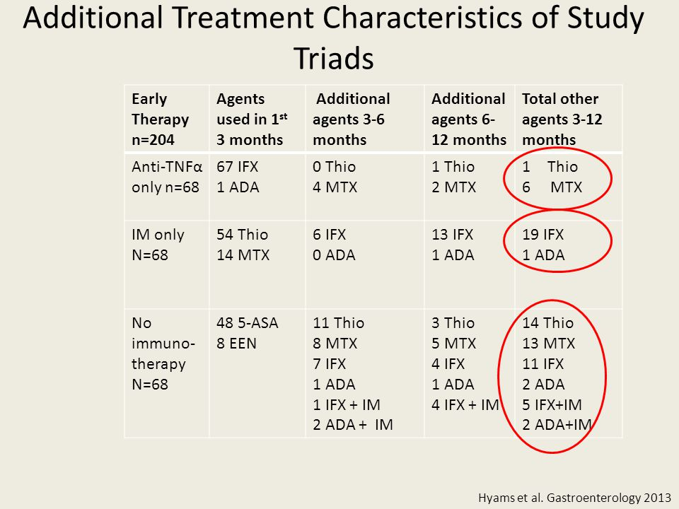 Additional Treatment Characteristics of Study Triads Early Therapy n=204 Agents used in 1 st 3 months Additional agents 3-6 months Additional agents 6- 12 months Total other agents 3-12 months Anti-TNFα only n=68 67 IFX 1 ADA 0 Thio 4 MTX 1 Thio 2 MTX 1Thio 6 MTX IM only N=68 54 Thio 14 MTX 6 IFX 0 ADA 13 IFX 1 ADA 19 IFX 1 ADA No immuno- therapy N=68 48 5-ASA 8 EEN 11 Thio 8 MTX 7 IFX 1 ADA 1 IFX + IM 2 ADA + IM 3 Thio 5 MTX 4 IFX 1 ADA 4 IFX + IM 14 Thio 13 MTX 11 IFX 2 ADA 5 IFX+IM 2 ADA+IM Hyams et al.