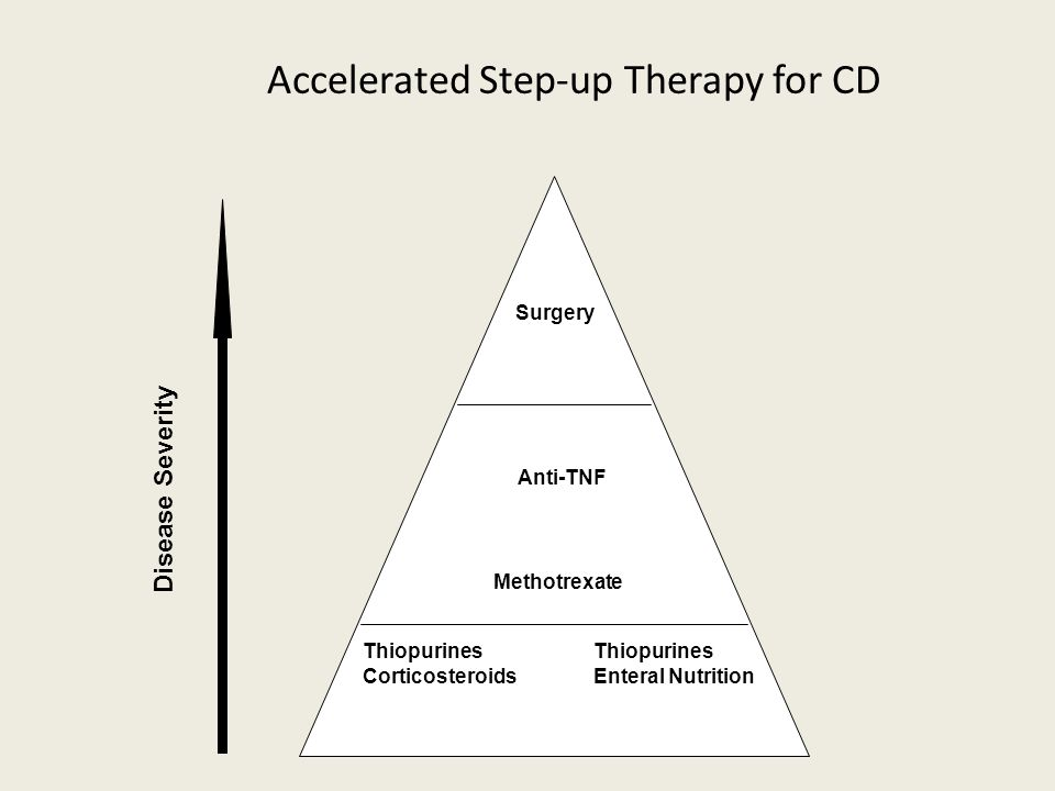 Accelerated Step-up Therapy for CD Disease Severity Thiopurines Corticosteroids Enteral Nutrition Methotrexate Anti-TNF Surgery