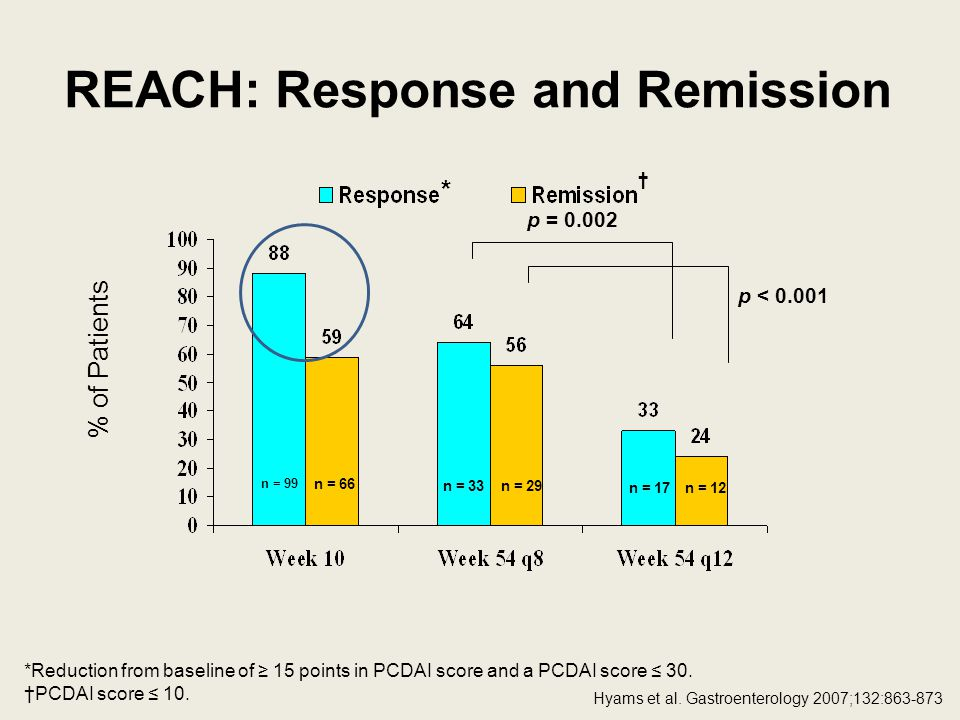 REACH: Response and Remission *Reduction from baseline of 15 points in PCDAI score and a PCDAI score 30.