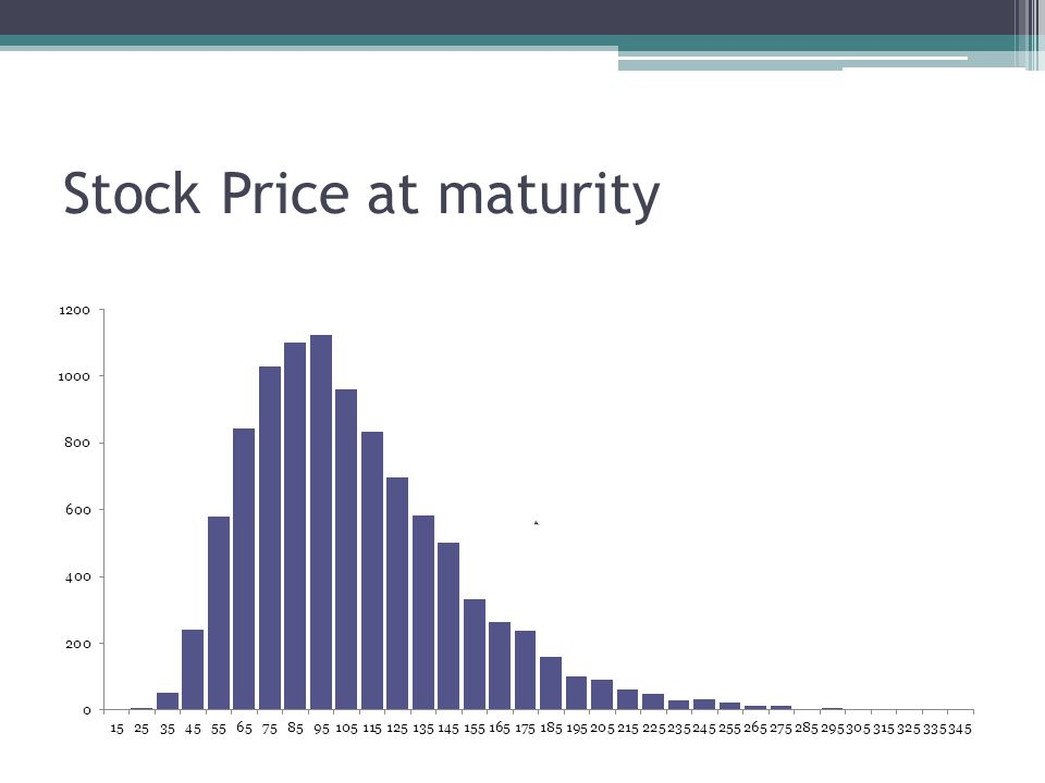Stock Price at maturity