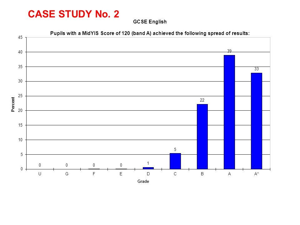 CASE STUDY No. 2