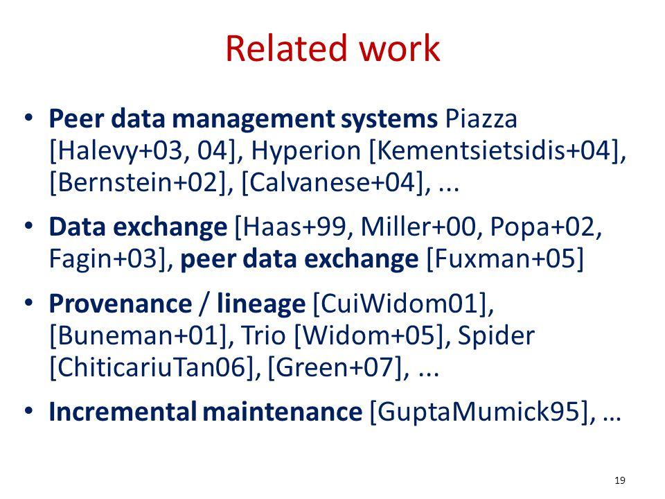 Related work Peer data management systems Piazza [Halevy+03, 04], Hyperion [Kementsietsidis+04], [Bernstein+02], [Calvanese+04],...