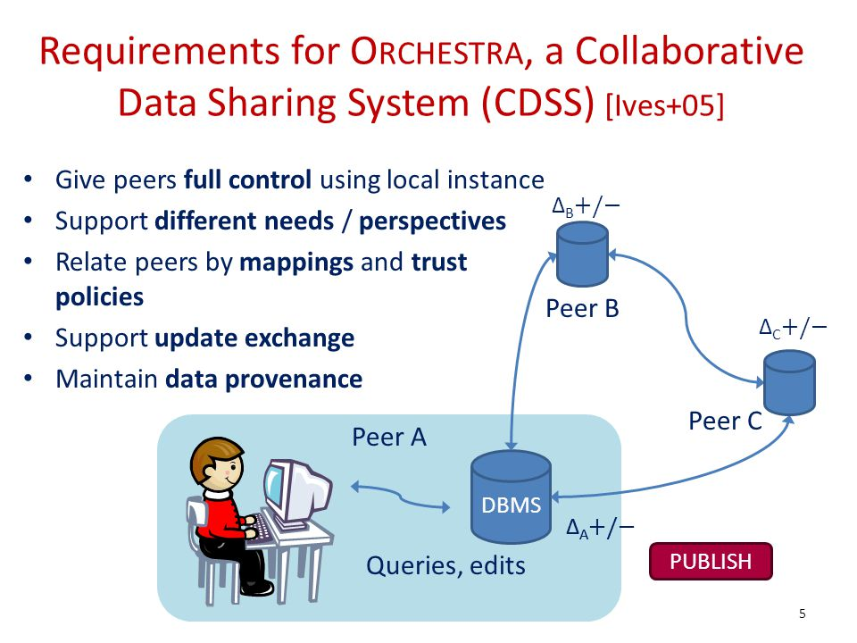 Give peers full control using local instance Support different needs / perspectives Relate peers by mappings and trust policies Support update exchange Maintain data provenance Requirements for O RCHESTRA, a Collaborative Data Sharing System (CDSS) [Ives+05] DBMS Queries, edits PUBLISH A +/ B +/ C +/ 5 Peer A Peer B Peer C A +/