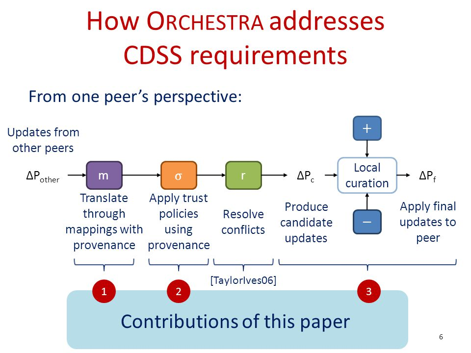 How O RCHESTRA addresses CDSS requirements σ PcPc PfPf m Local curation + Apply trust policies using provenance Translate through mappings with provenance Produce candidate updates Apply final updates to peer Updates from other peers Contributions of this paper 231 6 P other r Resolve conflicts From one peers perspective: [TaylorIves06]
