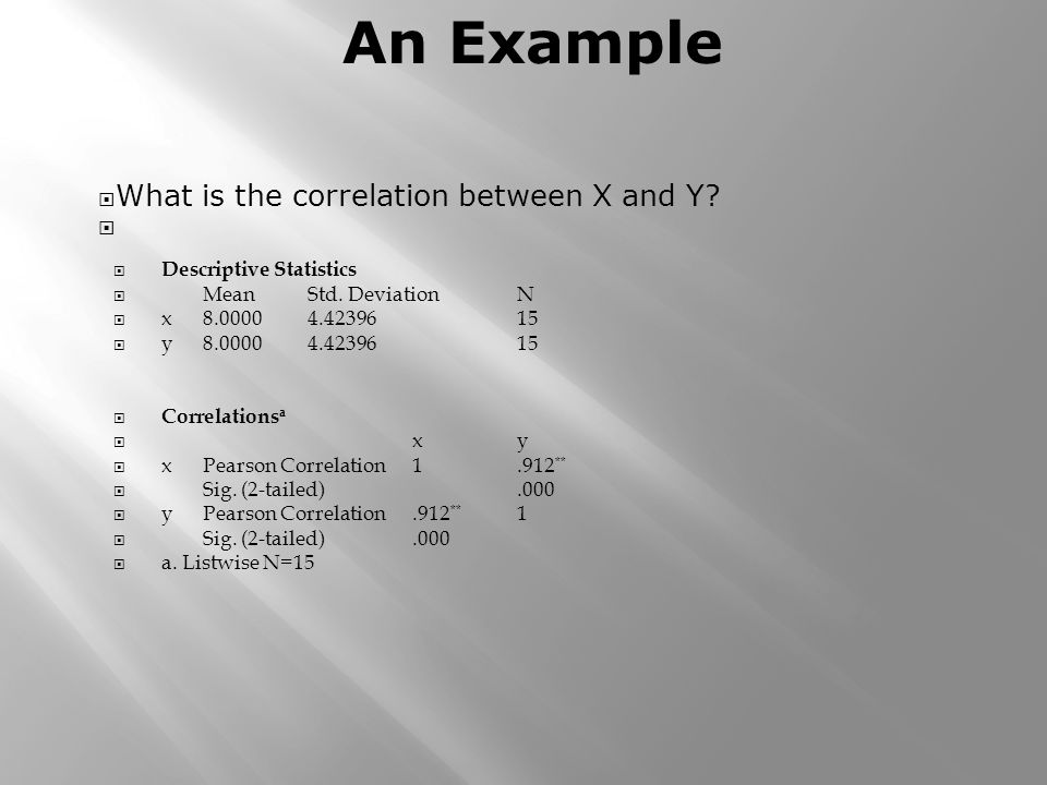 What is the correlation between X and Y? Descriptive Statistics MeanStd. DeviationN x8.00004.4239615 y8.00004.4239615 Correlations a xy xPearson Corre