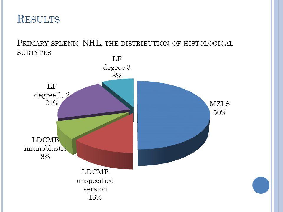 Primary splenic NHL, the distribution by gender