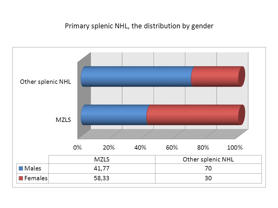 Primary splenic NHL, the distribution by gender