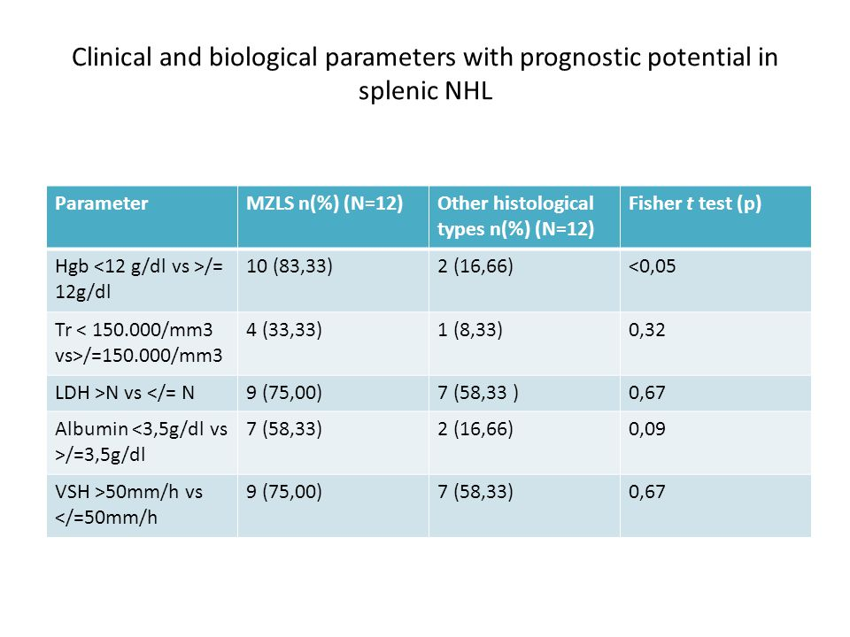 Clinical and biological parameters with prognostic potential in splenic NHL ParameterMZLS n(%) (N=12)Other histological types n(%) (N=12) Fisher t test (p) Fibrinogen >N vs </=N 6 (50,00)4 (33,33)0,10 ECOG >/= 2 vs 0-14 (33,33) 1,00 Age >/= 60 years vs <60 years 4 (33,33)6(50,00)0,68 Atc HCV + vs -2 (16,66) 1,00 Atg Hbs + vs -1 (8,33)01,00