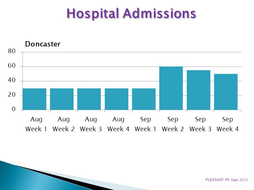 Hospital Admissions Doncaster