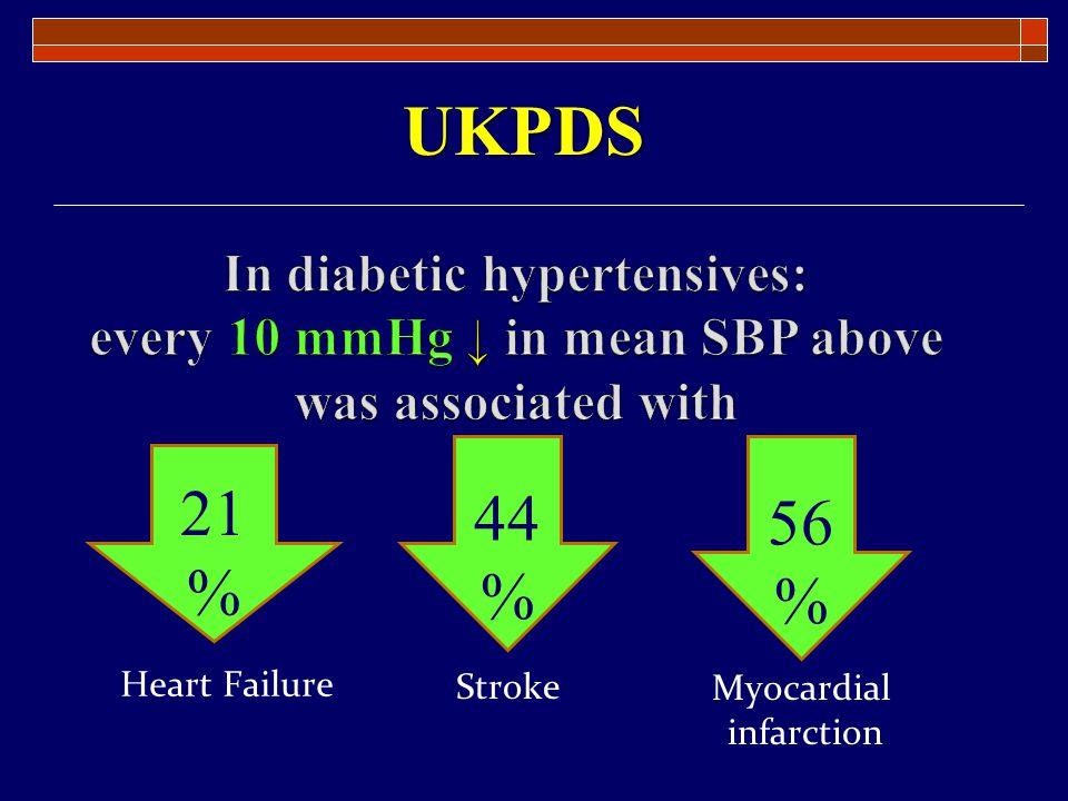 21 % 44 % 56 % Heart Failure Stroke Myocardial infarction UKPDS