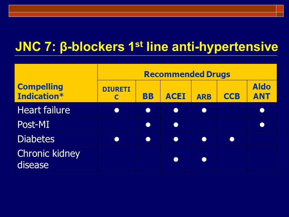 JNC 7: β-blockers 1 st line anti-hypertensive Compelling Indication* Recommended Drugs DIURETI C BBACEI ARB CCB Aldo ANT Heart failure Post-MI Diabete