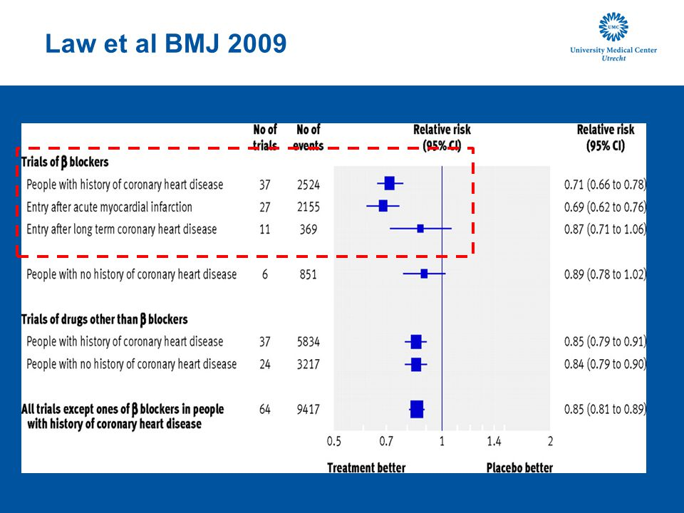 Law et al BMJ 2009