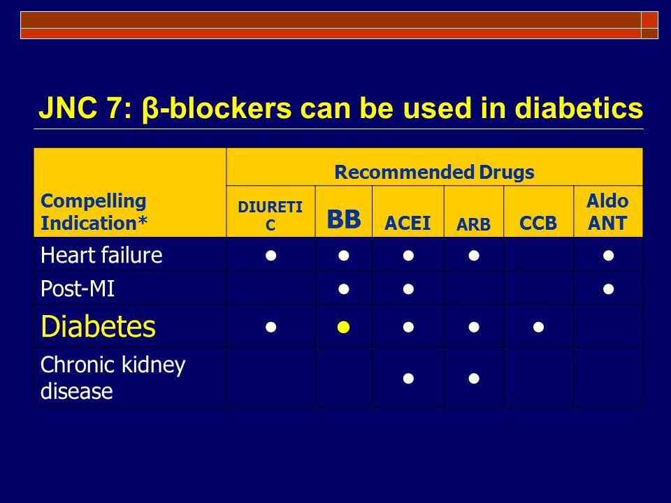 JNC 7: β-blockers can be used in diabetics Compelling Indication* Recommended Drugs DIURETI C BB ACEI ARB CCB Aldo ANT Heart failure Post-MI Diabetes