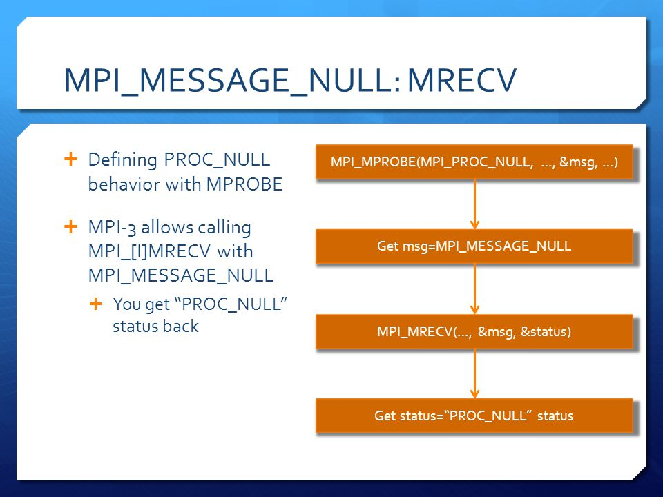 MPI_MESSAGE_NULL: MRECV Defining PROC_NULL behavior with MPROBE MPI-3 allows calling MPI_[I]MRECV with MPI_MESSAGE_NULL You get PROC_NULL status back MPI_MPROBE(MPI_PROC_NULL, …, &msg, …) Get msg=MPI_MESSAGE_NULL MPI_MRECV(…, &msg, &status) Get status=PROC_NULL status