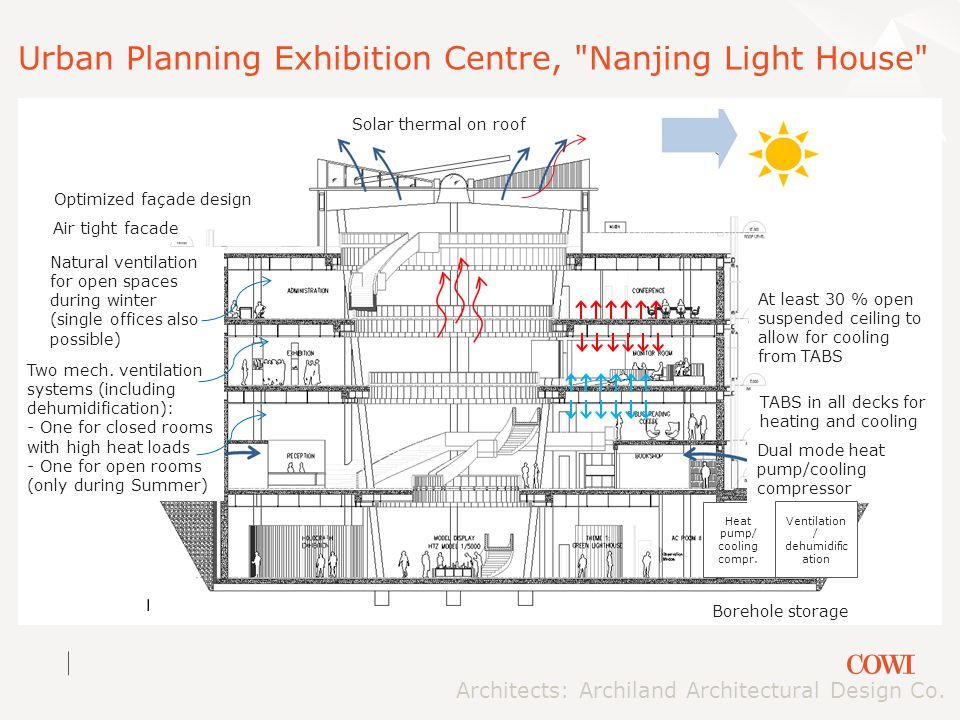 Urban Planning Exhibition Centre, Nanjing Light House Architects: Archiland Architectural Design Co.