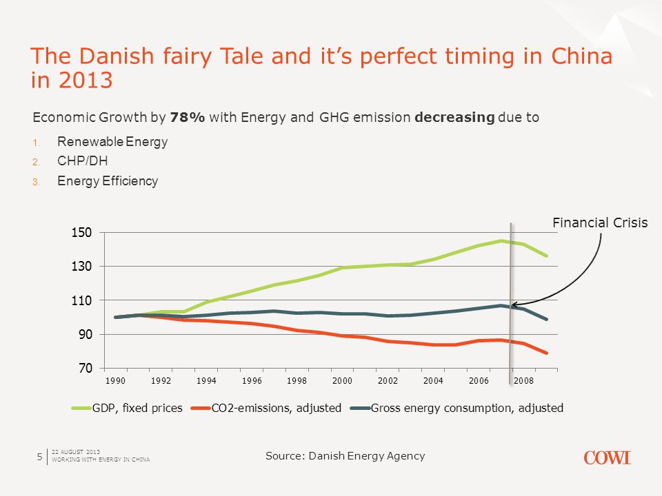 22 AUGUST 2013 WORKING WITH ENERGY IN CHINA 5 The Danish fairy Tale and its perfect timing in China in 2013 Economic Growth by 78% with Energy and GHG