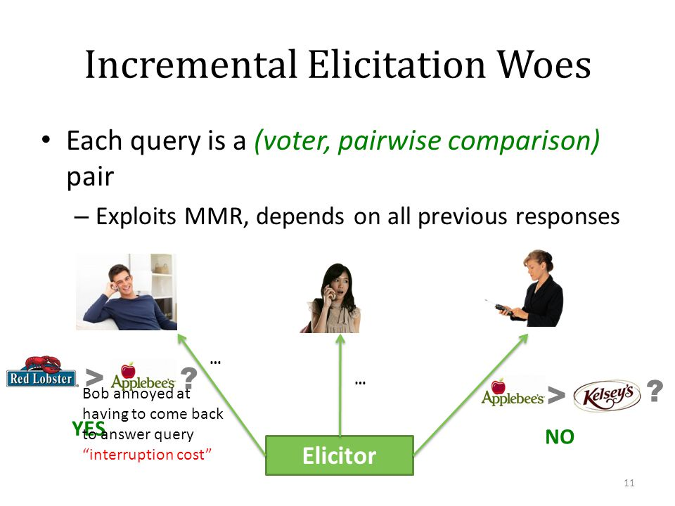 Incremental Elicitation Woes Each query is a (voter, pairwise comparison) pair – Exploits MMR, depends on all previous responses 11 Elicitor YES NO …