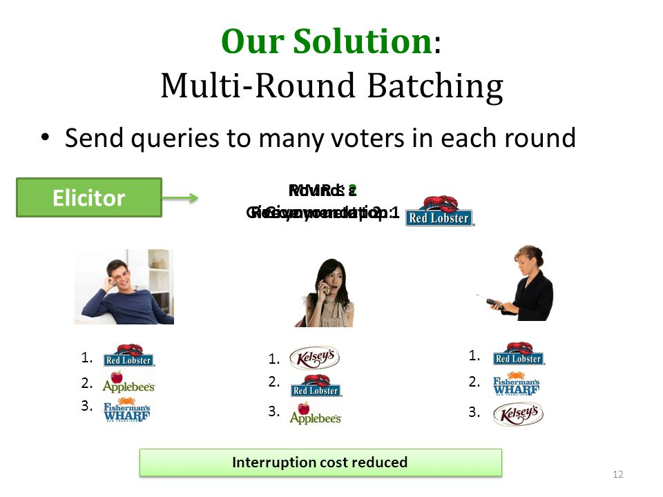 Our Solution: Multi-Round Batching Send queries to many voters in each round 12 Elicitor Round: 1 Give your top 2 1. Round: 2 Give your next top 1 3.