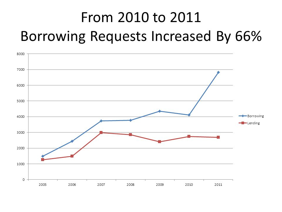 From 2010 to 2011 Borrowing Requests Increased By 66%