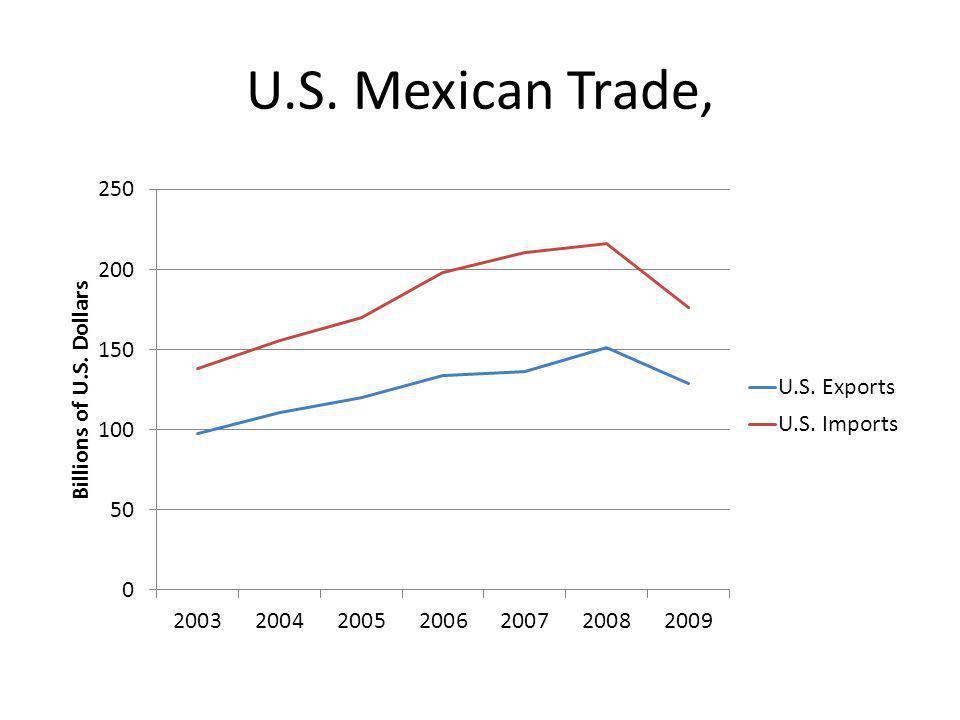 U.S. Mexican Trade,
