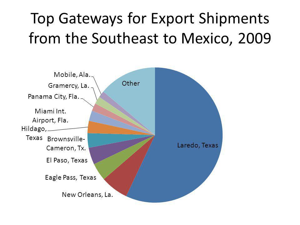 Top Gateways for Export Shipments from the Southeast to Mexico, 2009