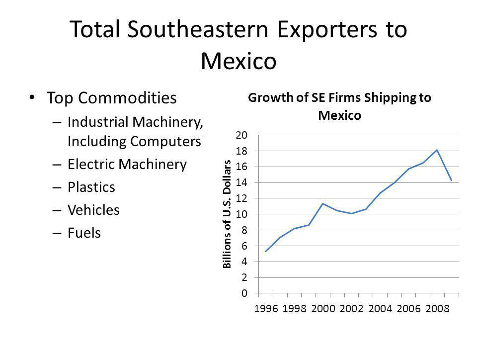 Total Southeastern Exporters to Mexico Top Commodities – Industrial Machinery, Including Computers – Electric Machinery – Plastics – Vehicles – Fuels