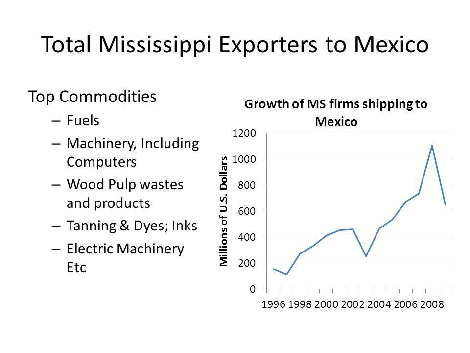 Total Mississippi Exporters to Mexico Top Commodities – Fuels – Machinery, Including Computers – Wood Pulp wastes and products – Tanning & Dyes; Inks – Electric Machinery Etc